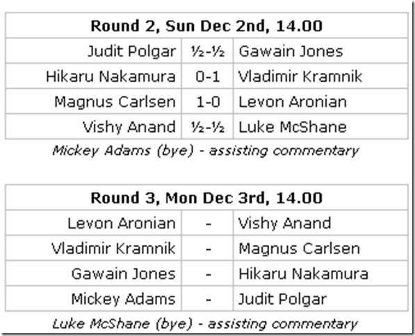 Round 2 Results, Round 3 Pairings, London Chess Classic 2012