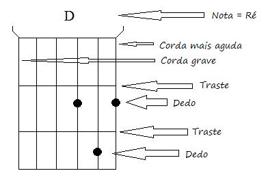 formando-acorde-violão