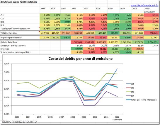 Il debito pubblico italiano: mai costato così poco!!!
