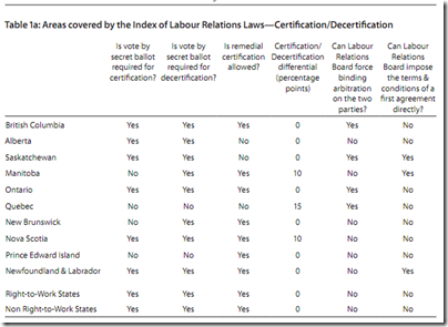 Labour Relations Laws Certification Decertification