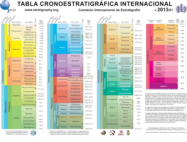 ICS-GeologicalTimescale2013-01Spanish1.JPG