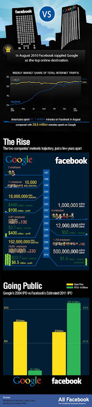Some Business data about Google and Facebook