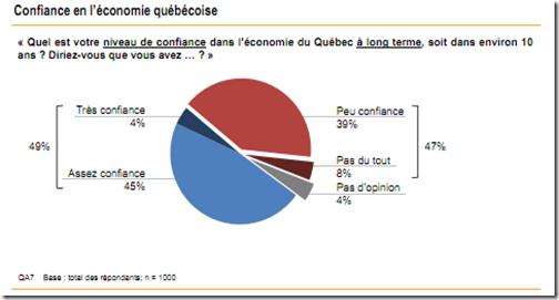 Confiance en économie Québécoise