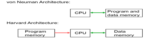 microcontroller Architecture.