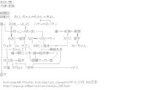 [AA]日常 関連図