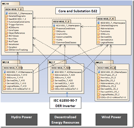News on iec 61850 and related standards details of inverter based this document has to be seen in conjunction with other standards as depicted in the uml diagram below ccuart Choice Image