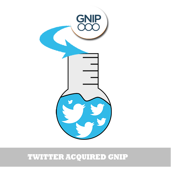 twitter acquired gnip