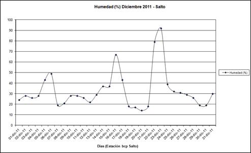 Humedad (Diciembre 2011)