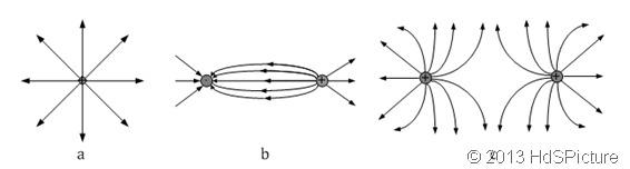 Garis gaya listrik pada muatan listrik