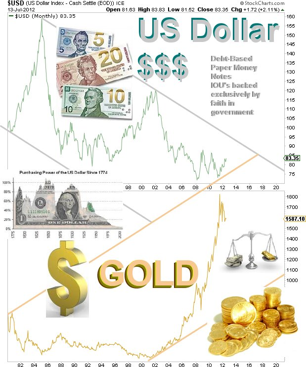 Gold - Dollar Chart