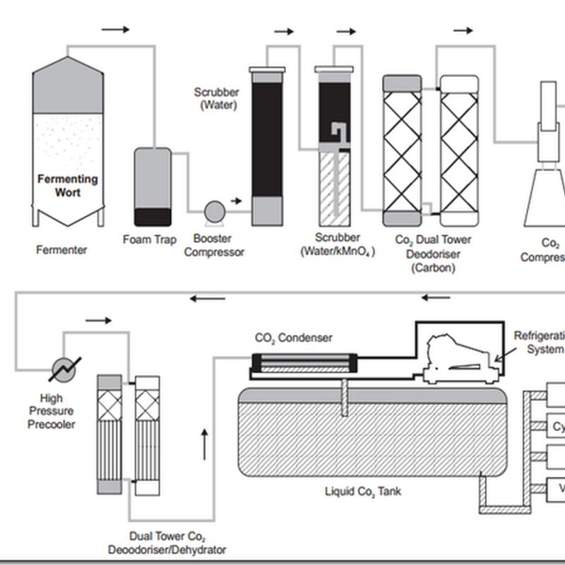 Giám sát vết oxy của khí cacbonic trong quá trình làm bia