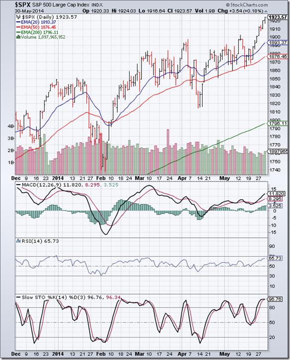 S&P 500_May3014