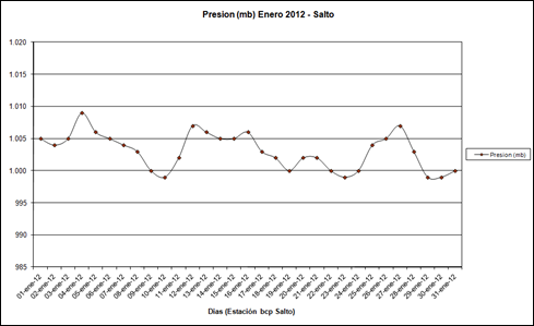 Presion (Enero 2012)