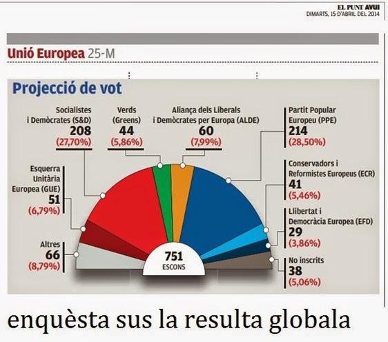 enquèsta sus la resulta globala de las eleccions europèas