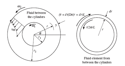 Internal Flows : Laminar Flow Between Rotating Cylinders