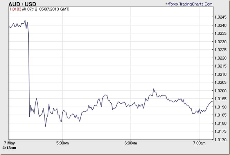 AUDUSD Chart 2 (Australian Dollar - US Dollar Forex Chart)