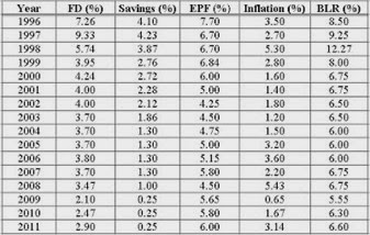 Malaysia_FD_EPF_Inflation_Savings_Rates_Table_Feb_Latest_2011