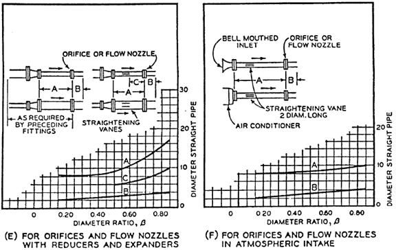 Recommended Minimum Pipe Lengths Before and after Differential Pressure Meters