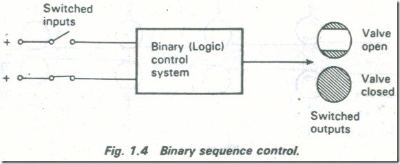 DIGITAL (BINARY) AND ANALOG SYSTEMS 3