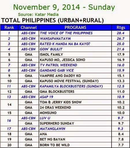 Kantar Media National TV Ratings - Nov. 9, 2014 (Sunday)