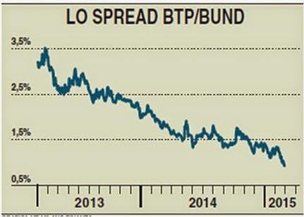 spread btp bund 2015
