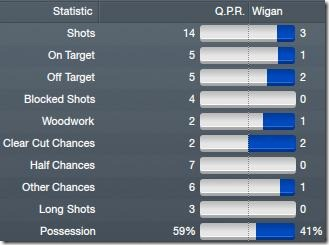 Vs Wigan