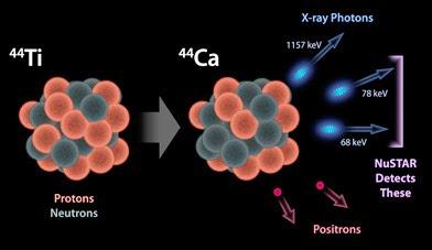 diagrama mostra o decaimento do titânio-44
