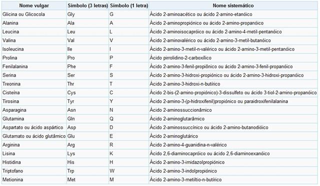 aminoacido nomenclatura