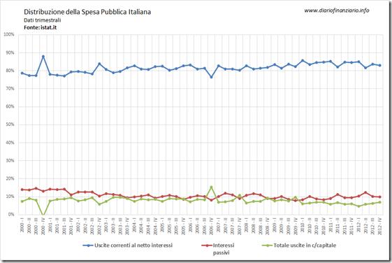 Facciamo i conti alla Pubblica Ammistrazione (Parte I – La spesa pubblica dal 2000 al 2012)