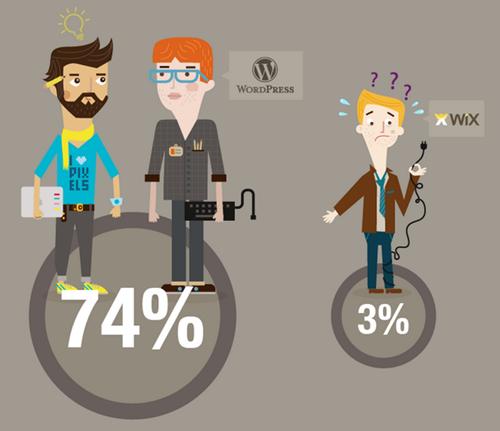 who creates websites