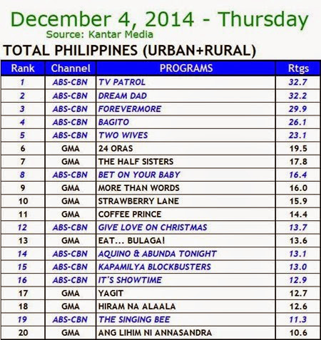 Kantar Media National TV Ratings - Dec. 4, 2014 (Thursday)