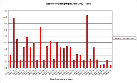Viento Velocidad (Julio 2012)