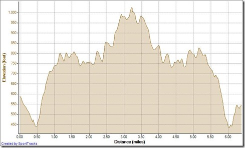 Running Cyn Vistas TOW 11-6-2012, Elevation - Distance