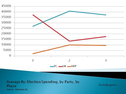 campaign spending essay The lessons of the 2015 british election not only provide a fantastic  in 2009, it  became clear that universities needed increased funding.
