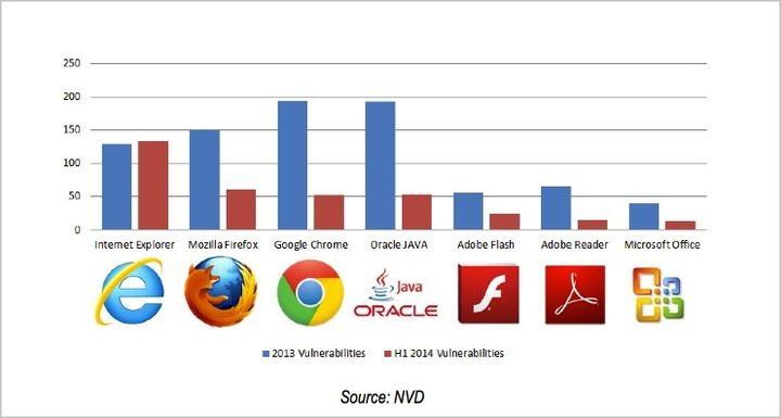le vulnerabilità dei browser e software nel 2013 e 2014