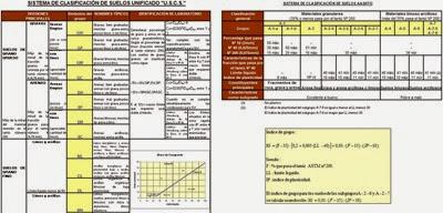 Tabla Clasificación de Suelos métodos Unificado SUCS y AASHTO