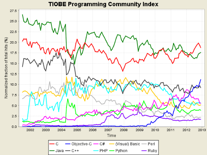 Tpci trends 2013