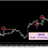 USD/JPY M15 2014年7月勝率【100.0】%リアルタイムで確認した直近シグナル2014.7.11まで