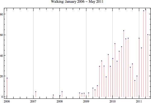 Walking 2011 5