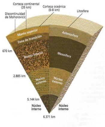 tierra composicion