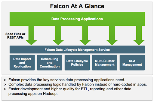 Project Falcon at a Glance