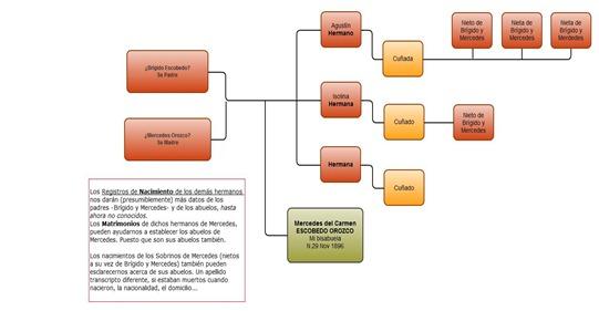 Genealogia-inversa-diagrama