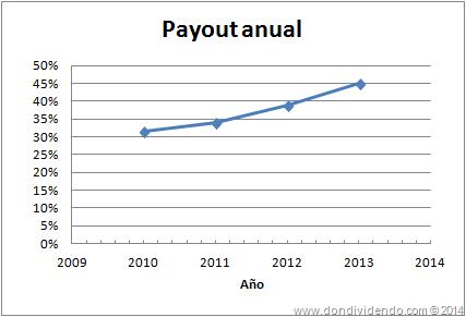 Payout Amadeus DonDividendo 2014