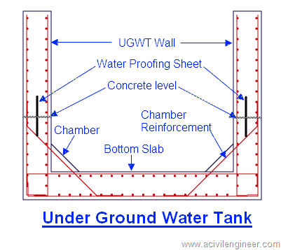 under ground water tank