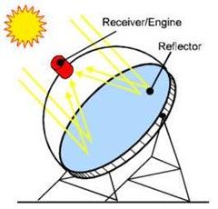 solares-termoeléctricas-disco-parabolico