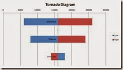 Amazing Project Management Best Practice Tornado Diagram Wiring Digital Resources Indicompassionincorg