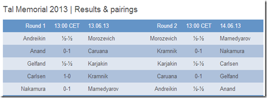Results of Rounds 1 and 2 Tal Memorial 2013