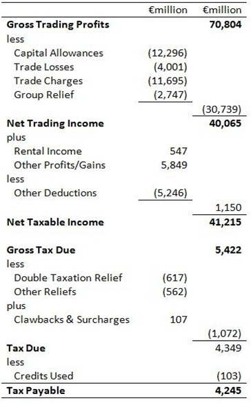 Corporation Tax Deductions