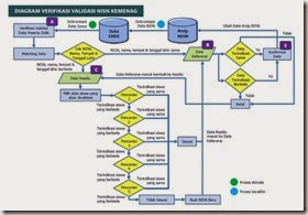diagram-vervalpd-NISN-Kemenag