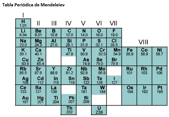 Tabla periódica de Mendeleiev